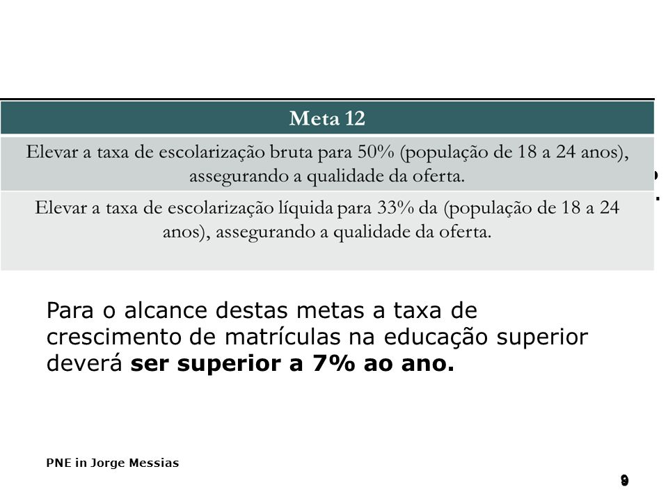 PNE (2011/2020) Para o alcance destas metas a taxa de crescimento de matrículas na educação superior deverá ser superior a 7% ao ano.