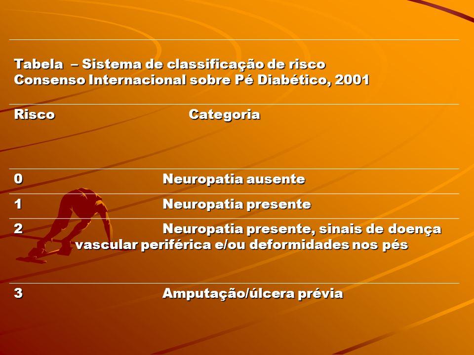Tabela – Sistema de classificação de risco Consenso Internacional sobre Pé Diabético, 2001