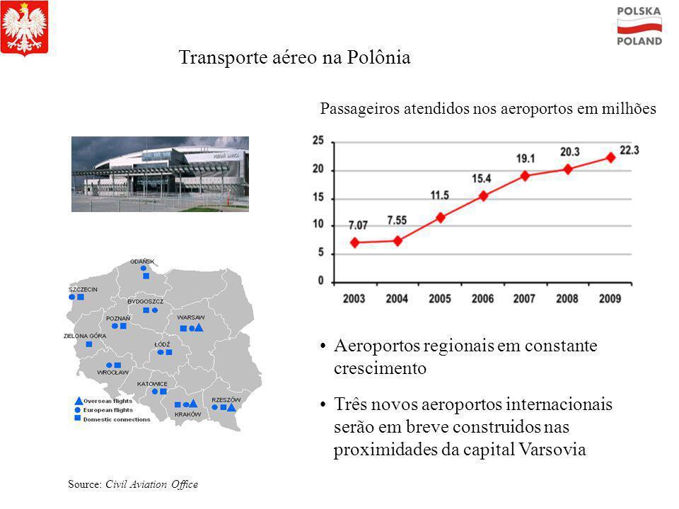 Transporte aéreo na Polônia