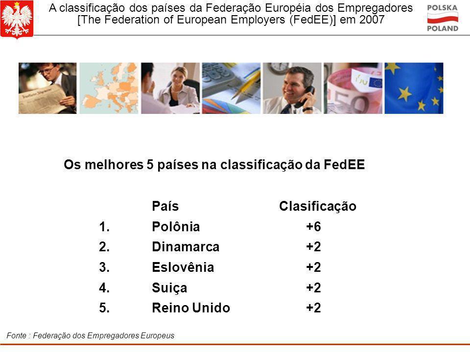 Os melhores 5 países na classificação da FedEE País Clasificação