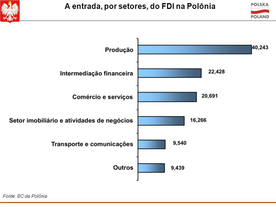 A entrada, por setores, do FDI na Polônia
