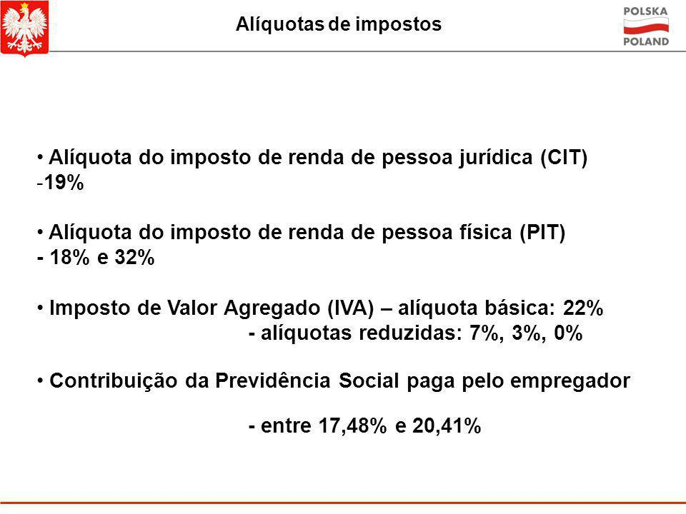Alíquota do imposto de renda de pessoa jurídica (CIT) 19%
