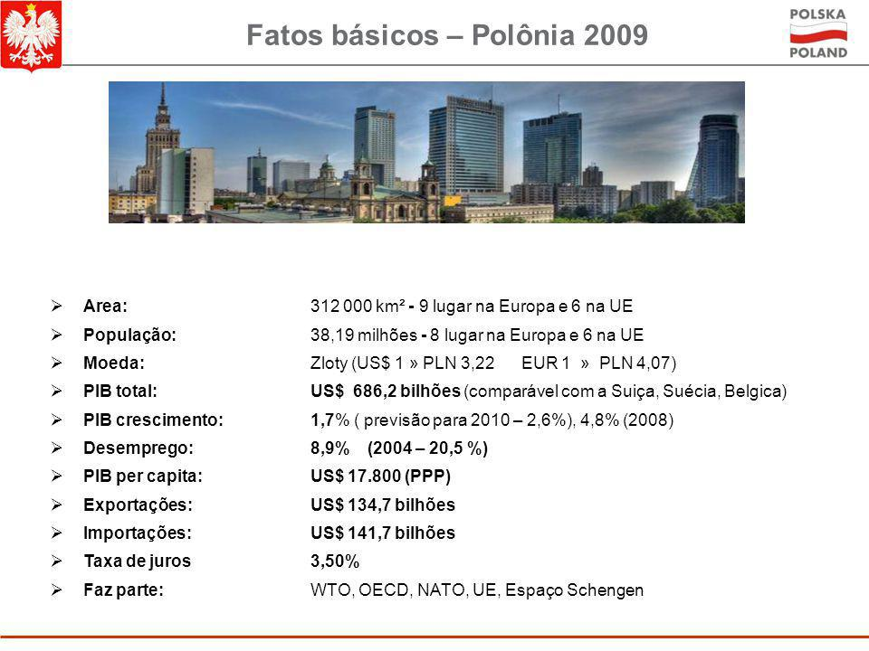 Fatos básicos – Polônia 2009