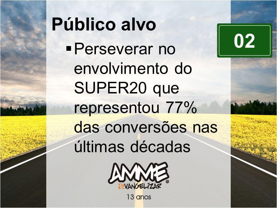 Público alvo Perseverar no envolvimento do SUPER20 que representou 77% das conversões nas últimas décadas.