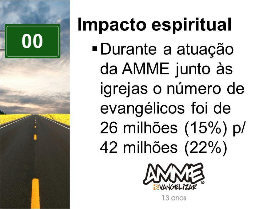 Impacto espiritual Durante a atuação da AMME junto às igrejas o número de evangélicos foi de 26 milhões (15%) p/ 42 milhões (22%)