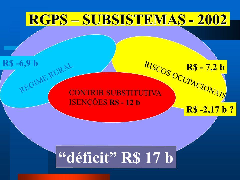 déficit R$ 17 b RGPS – SUBSISTEMAS - 2002 R$ -6,9 b R$ - 7,2 b