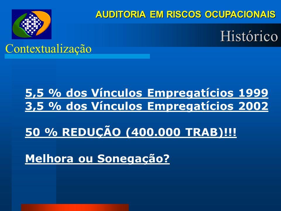 Histórico Contextualização 5,5 % dos Vínculos Empregatícios 1999