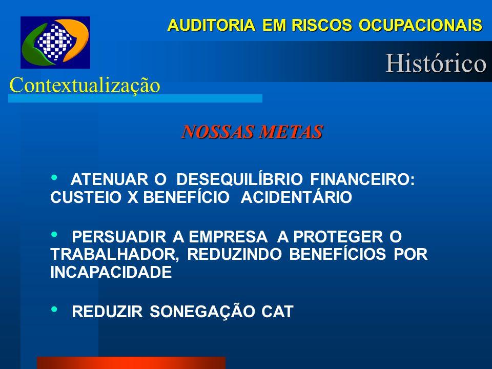Histórico Contextualização NOSSAS METAS
