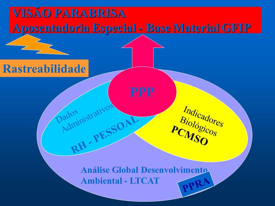 VISÃO PARABRISA Aposentadoria Especial - Base Material GFIP