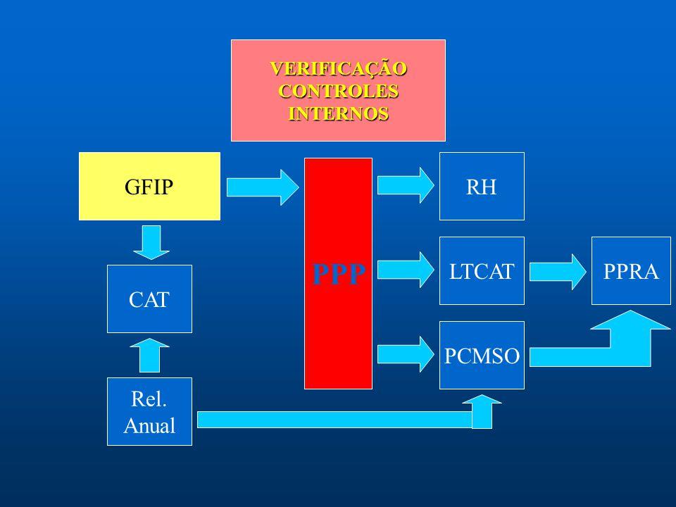 PPP GFIP RH LTCAT PPRA CAT PCMSO Rel. Anual VERIFICAÇÃO CONTROLES