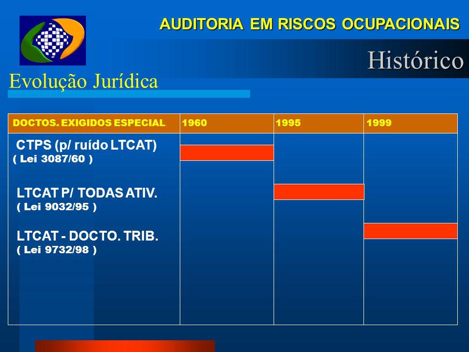 Histórico Evolução Jurídica AUDITORIA EM RISCOS OCUPACIONAIS