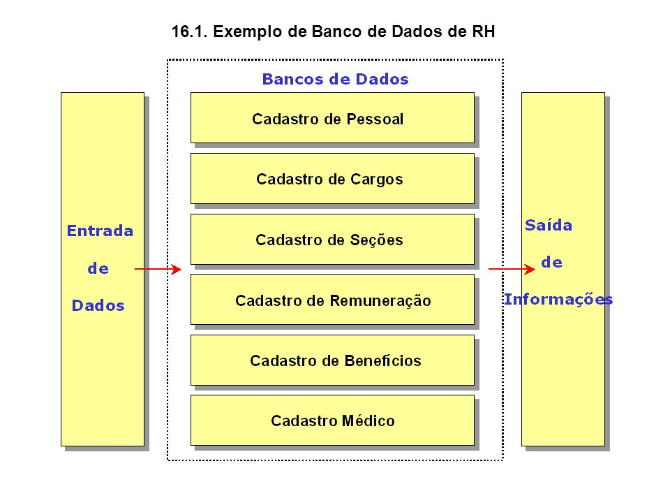 16.1. Exemplo de Banco de Dados de RH