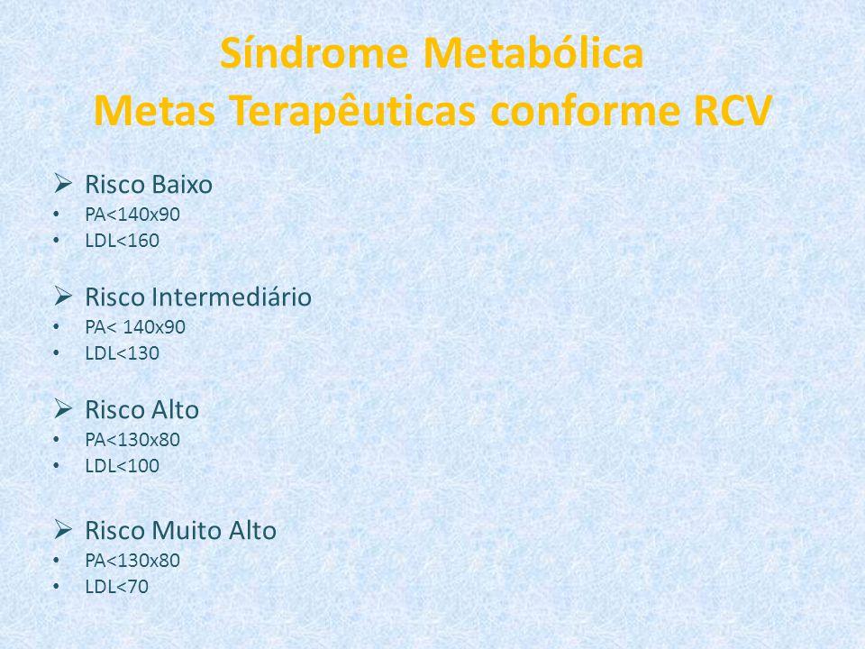 Síndrome Metabólica Metas Terapêuticas conforme RCV