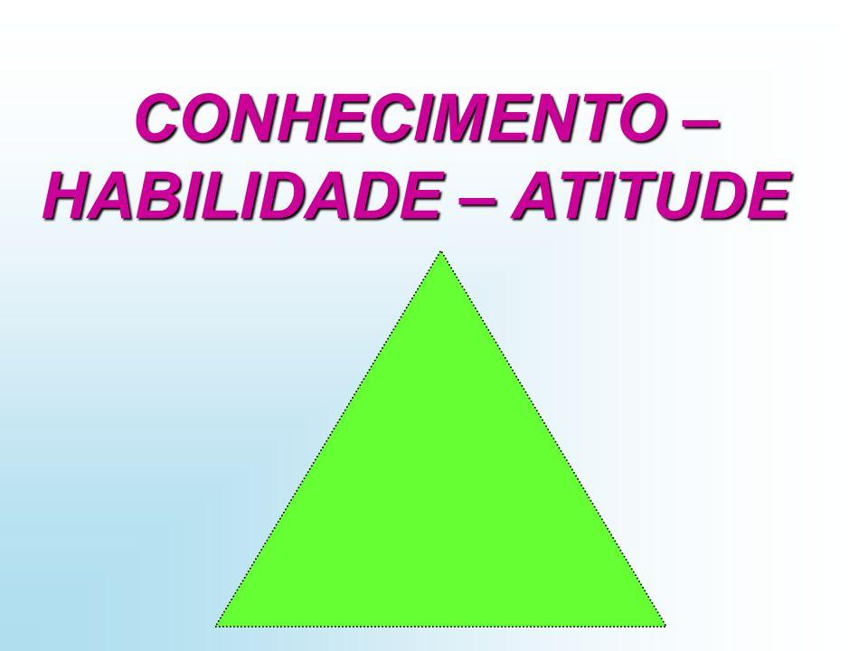 CONHECIMENTO – HABILIDADE – ATITUDE