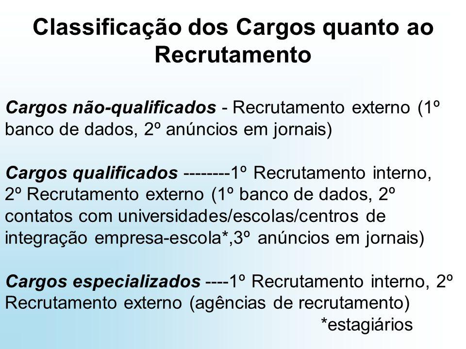 Classificação dos Cargos quanto ao Recrutamento
