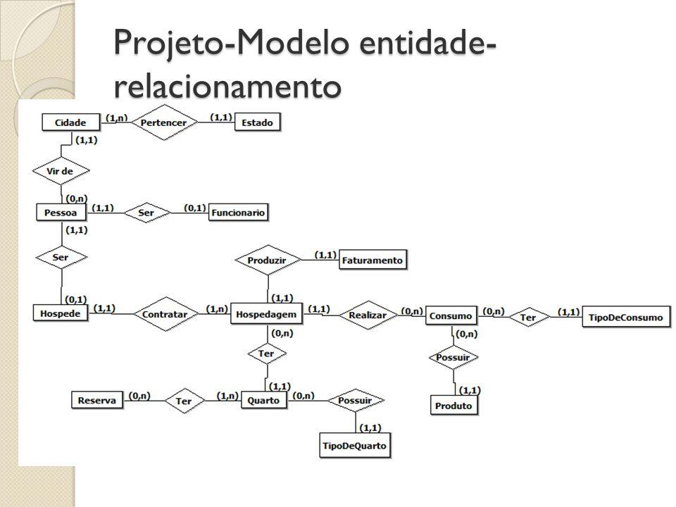 Projeto-Modelo entidade-relacionamento