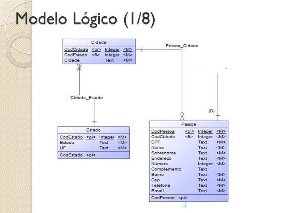 Modelo Lógico (1/8) Criamos uma entidade pessoa, e para normalização criamos as tabelas cidades e estado.