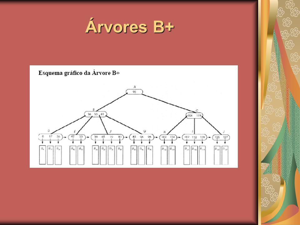 Árvores B+