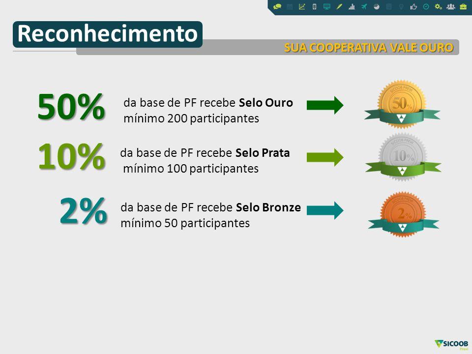 50% 10% 2% Reconhecimento SUA COOPERATIVA VALE OURO