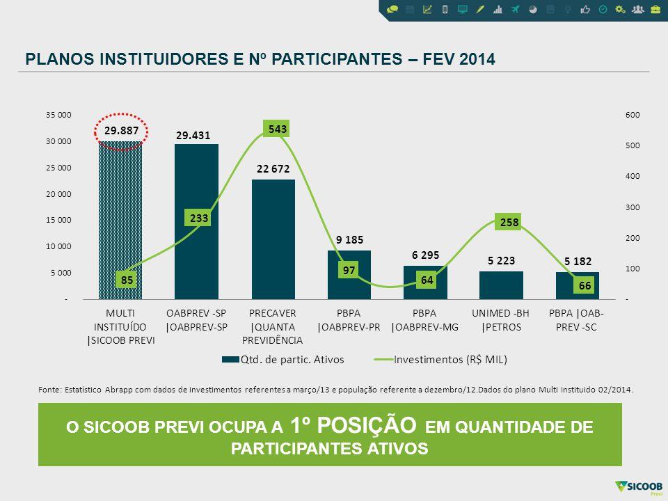PLANOS INSTITUIDORES E Nº PARTICIPANTES – FEV 2014