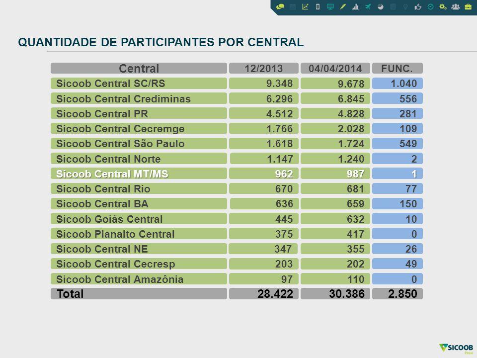 QUANTIDADE DE PARTICIPANTES POR CENTRAL