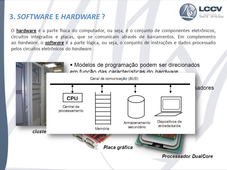 3. SOFTWARE E HARDWARE Modelos de programação podem ser direcionados