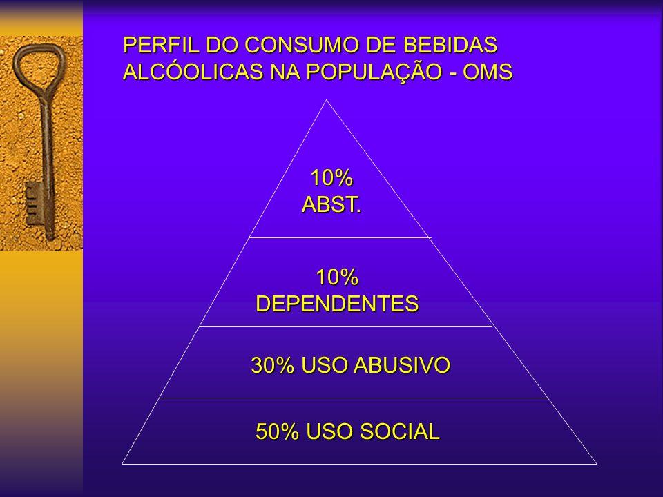 PERFIL DO CONSUMO DE BEBIDAS ALCÓOLICAS NA POPULAÇÃO - OMS