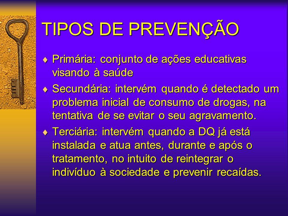 TIPOS DE PREVENÇÃO Primária: conjunto de ações educativas visando à saúde.