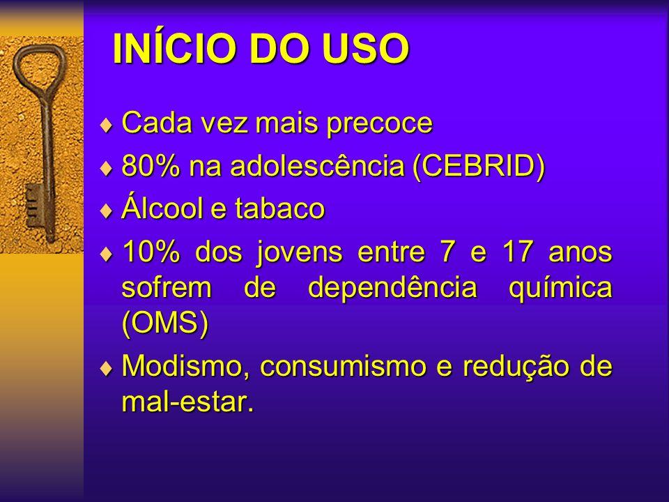 INÍCIO DO USO Cada vez mais precoce 80% na adolescência (CEBRID)