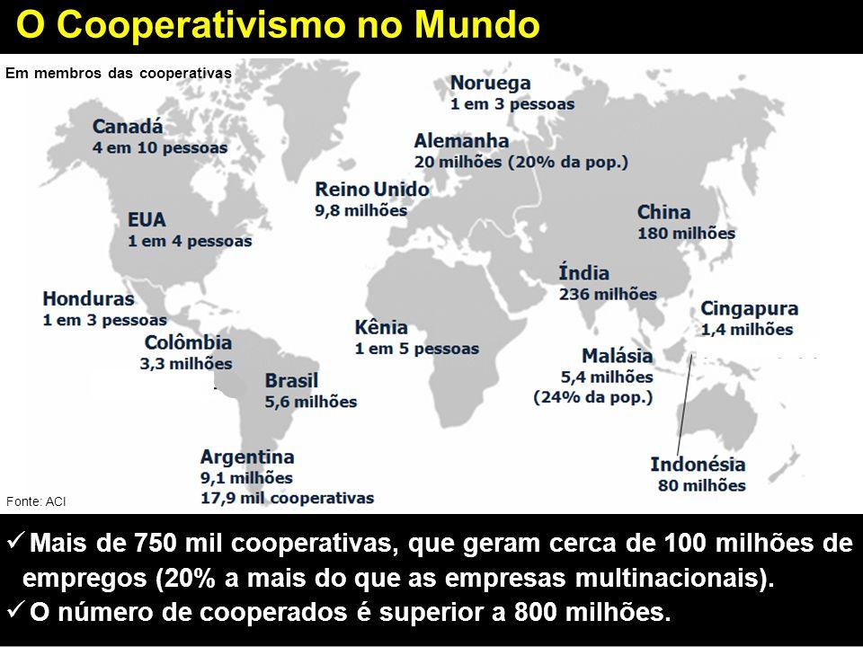 O Cooperativismo no Mundo