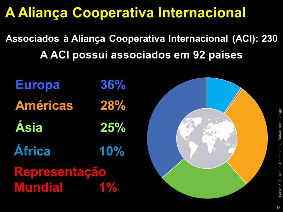 A Aliança Cooperativa Internacional