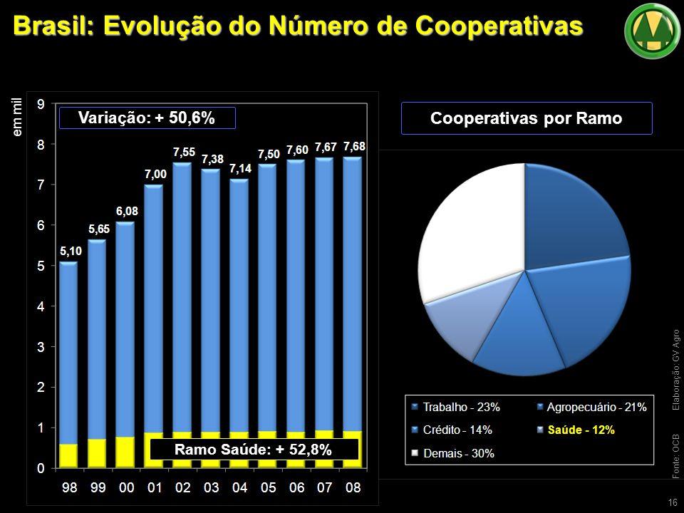 Brasil: Evolução do Número de Cooperativas