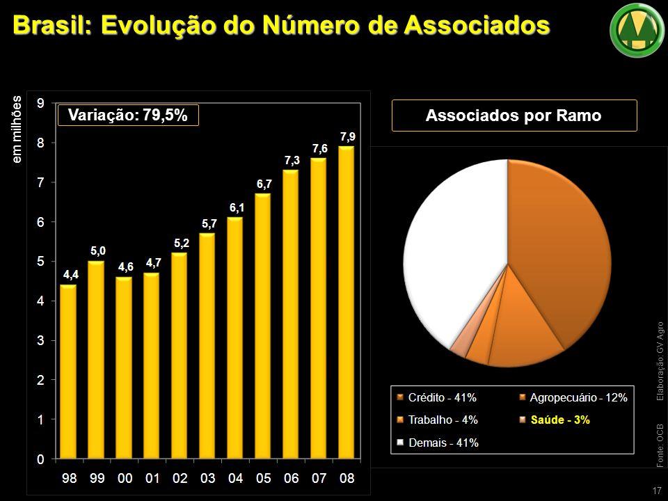 Brasil: Evolução do Número de Associados