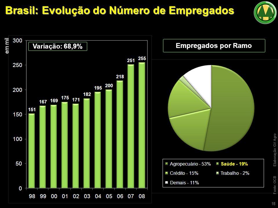 Brasil: Evolução do Número de Empregados