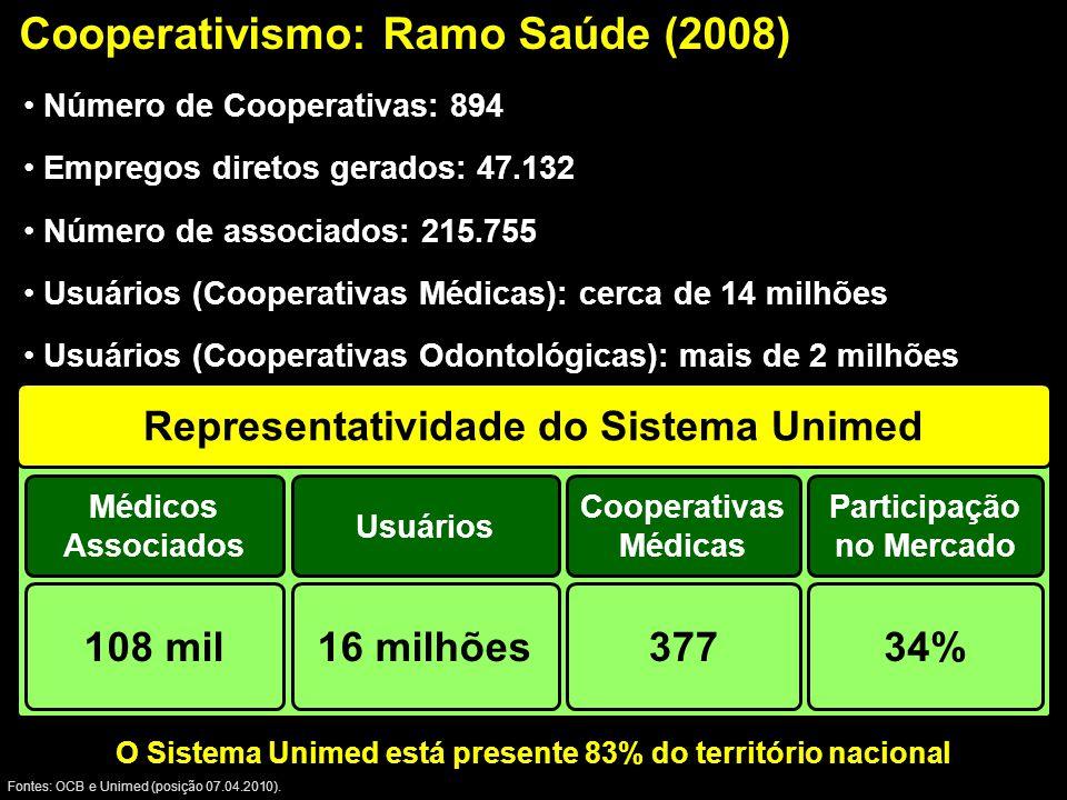 Cooperativismo: Ramo Saúde (2008)