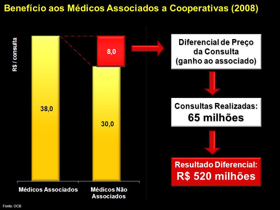 Benefício aos Médicos Associados a Cooperativas (2008)