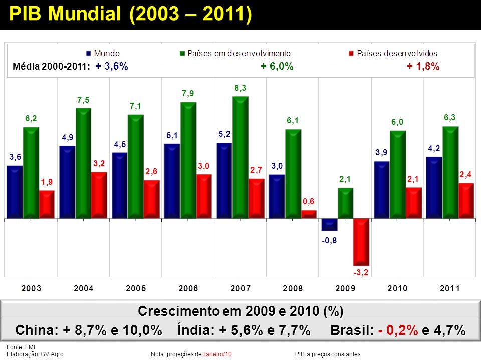 PIB Mundial (2003 – 2011) Média 2000-2011: + 3,6% + 6,0% + 1,8%