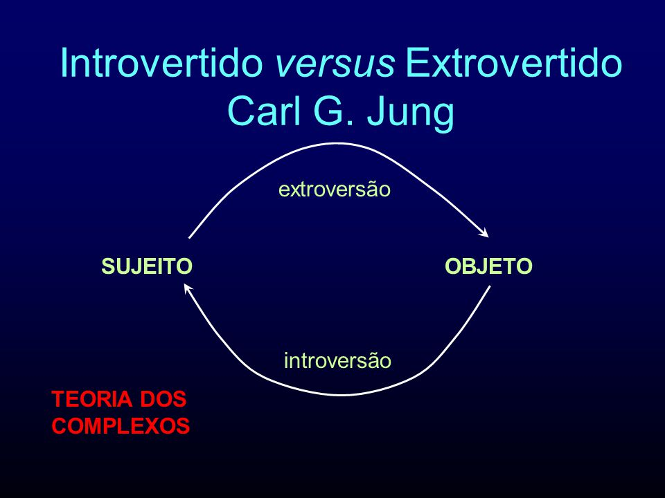 Introvertido versus Extrovertido Carl G. Jung