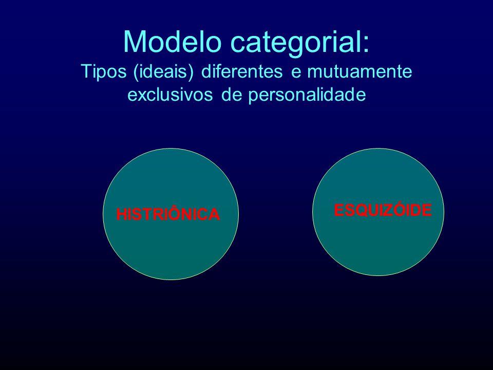 Modelo categorial: Tipos (ideais) diferentes e mutuamente exclusivos de personalidade