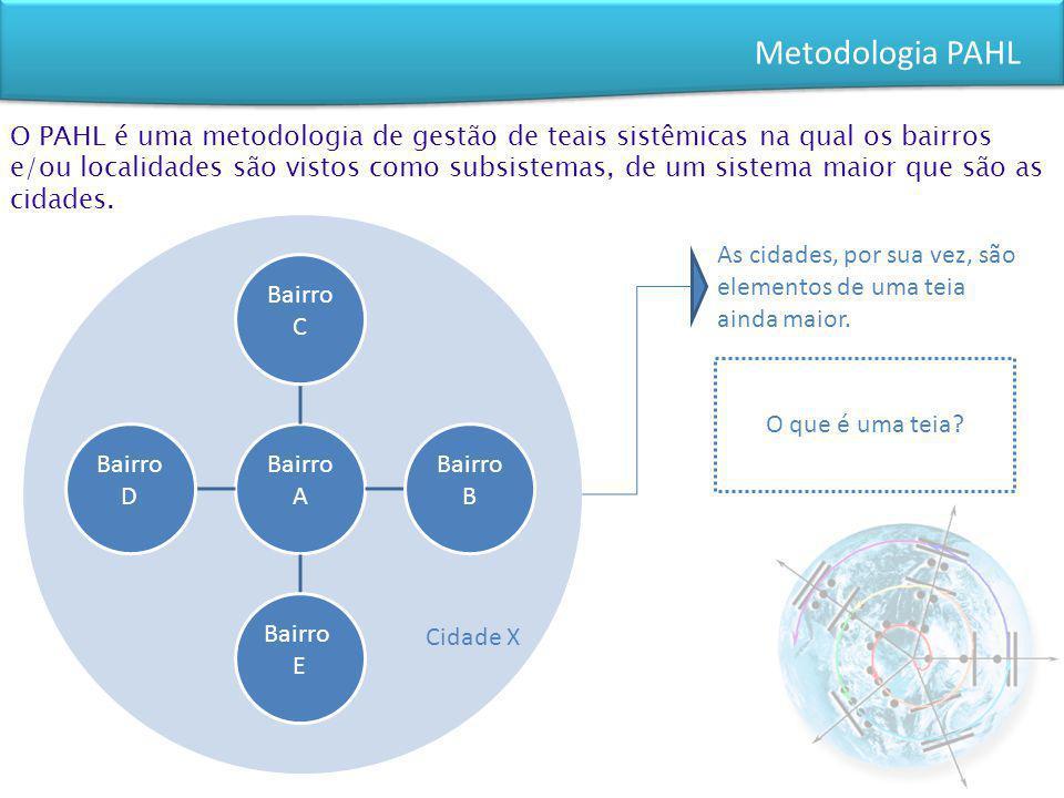 Metodologia PAHL