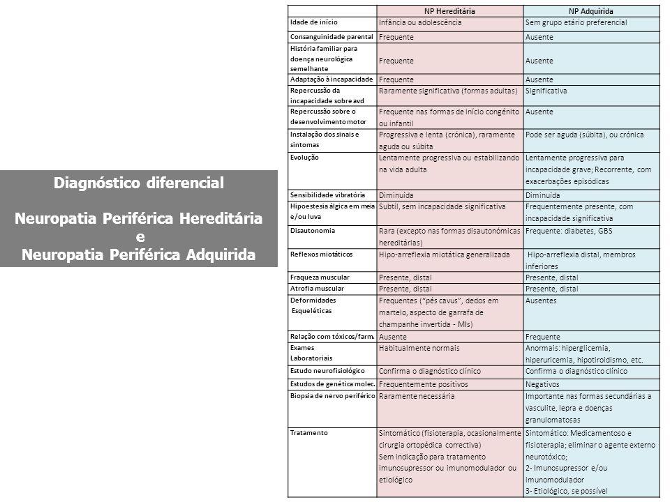 Diagnóstico diferencial Neuropatia Periférica Hereditária e