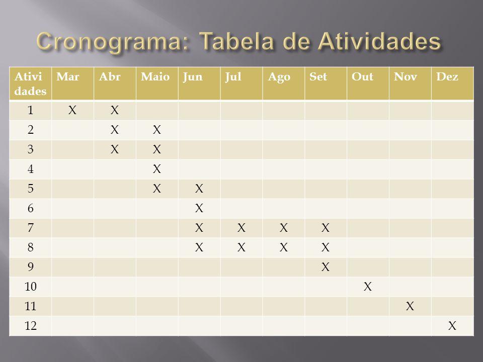 Cronograma: Tabela de Atividades
