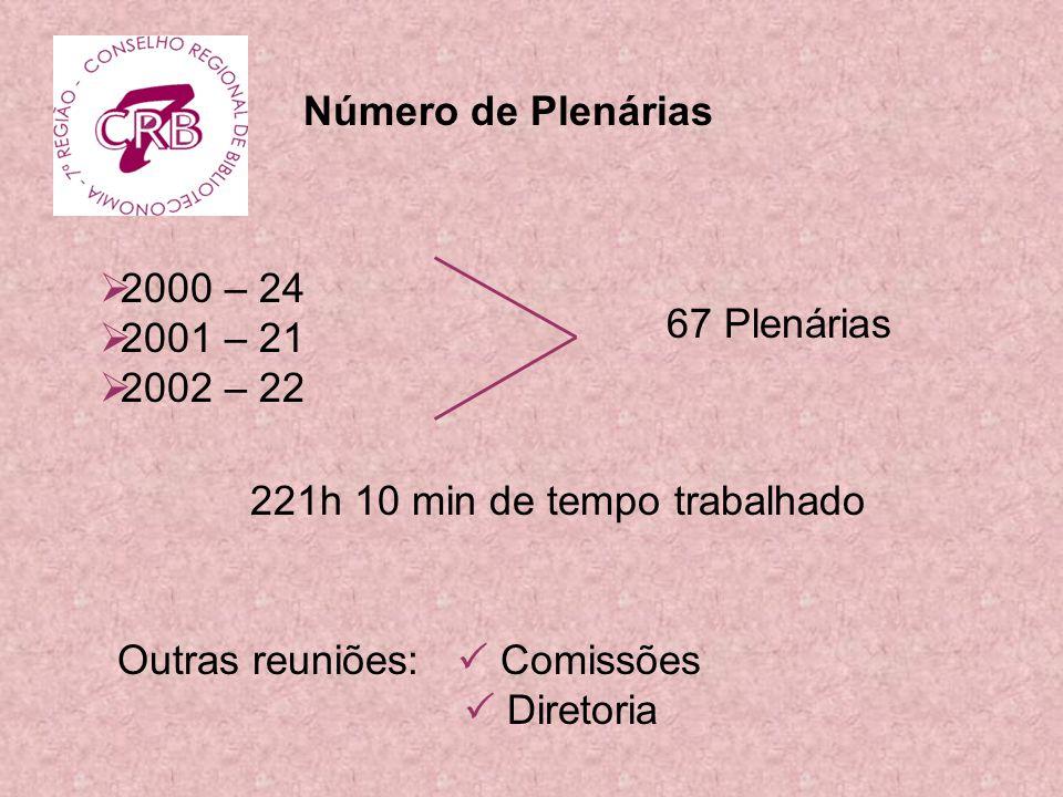 Número de Plenárias 2000 – 24. 2001 – 21. 2002 – 22. 67 Plenárias. 221h 10 min de tempo trabalhado.
