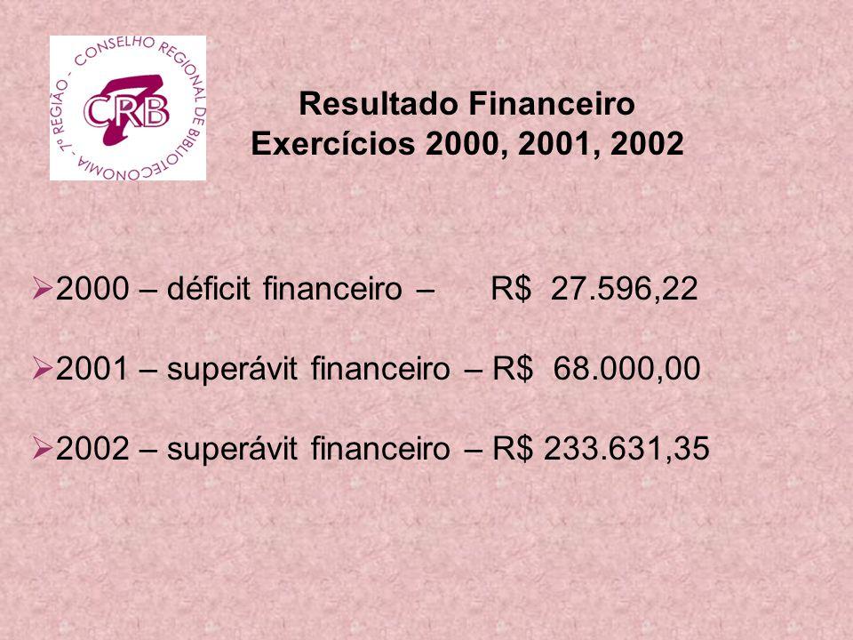 Resultado Financeiro Exercícios 2000, 2001, 2002. 2000 – déficit financeiro – R$ 27.596,22. 2001 – superávit financeiro – R$ 68.000,00.