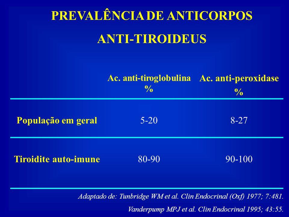 PREVALÊNCIA DE ANTICORPOS Ac. anti-tiroglobulina %