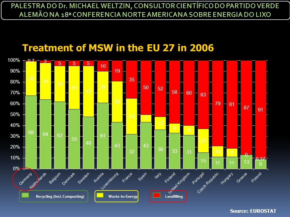 Treatment of MSW in the EU 27 in 2006