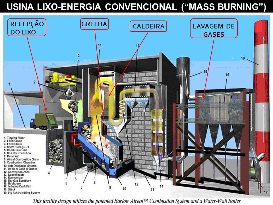 USINA LIXO-ENERGIA CONVENCIONAL ( MASS BURNING )