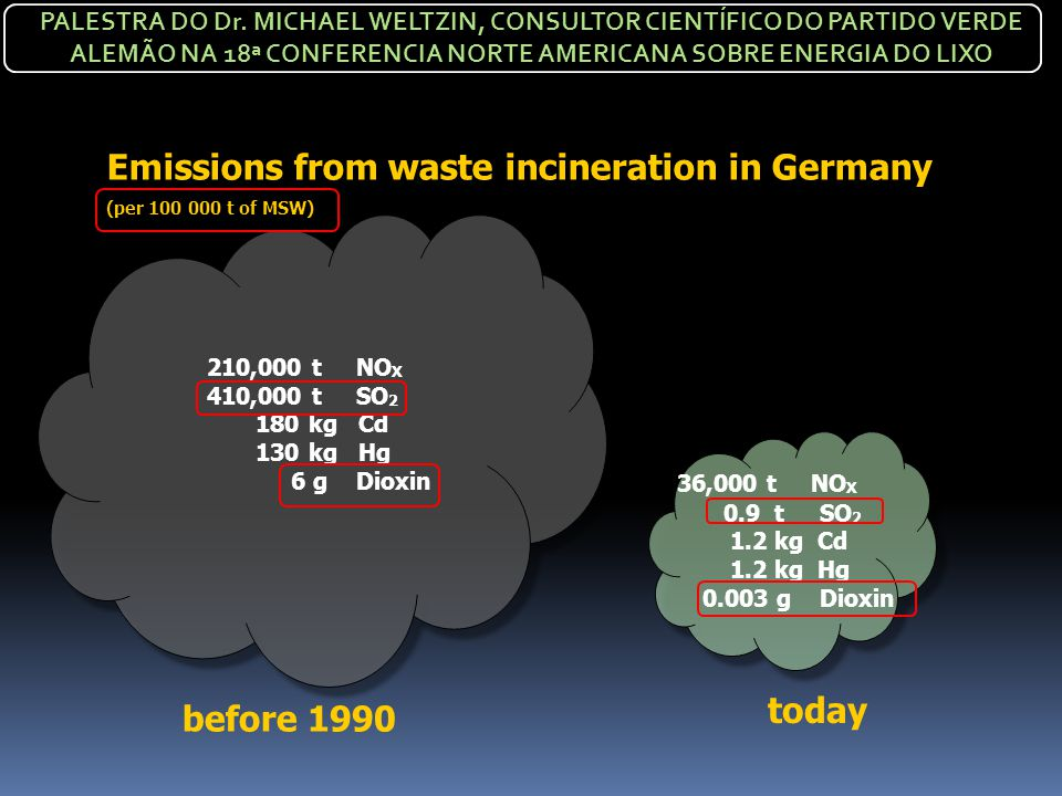 Emissions from waste incineration in Germany