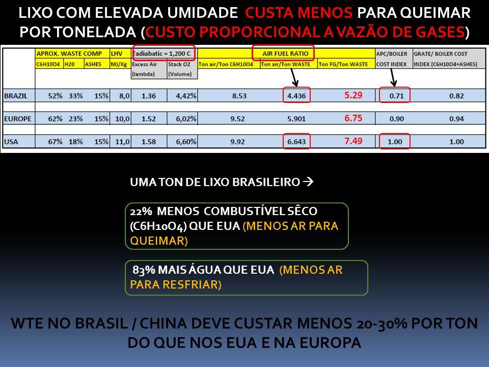 LIXO COM ELEVADA UMIDADE CUSTA MENOS PARA QUEIMAR POR TONELADA (CUSTO PROPORCIONAL A VAZÃO DE GASES)