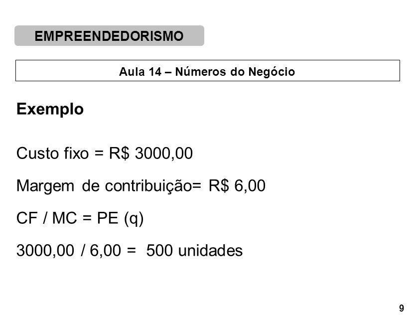 Exemplo Custo fixo = R$ 3000,00. Margem de contribuição= R$ 6,00.